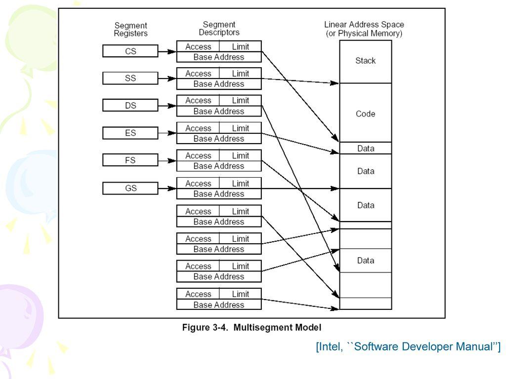 [Intel, ``Software Developer Manual'']